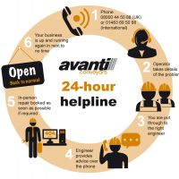 Avanti 24 hour helpline flowchart